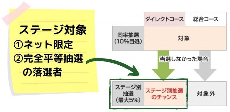 ステージ制までのネット配分の流れ|SMBC日興証券