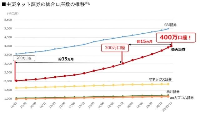 インターネットの口座開設者数の推移