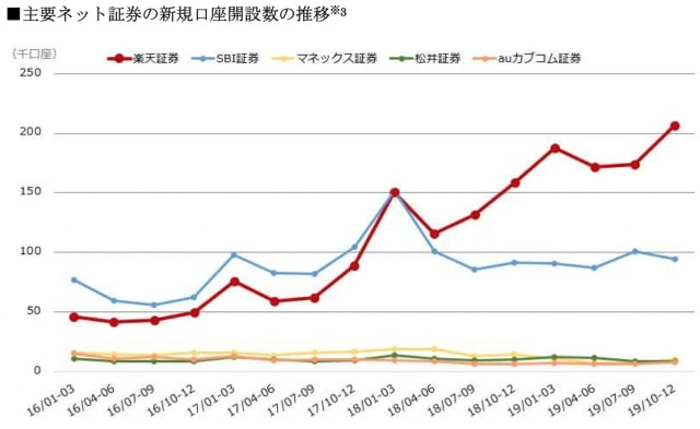 3ヶ月毎の新規口座開設者の推移|大手ネット証券