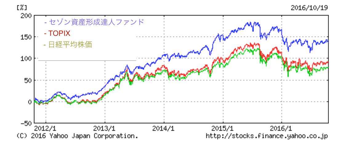 セゾン資産形成の達人ファンドのパフォーマンス比較
