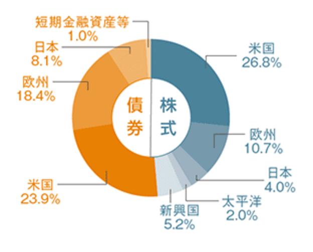 セゾン・バンガード・グローバルバランスファンドの資産配分