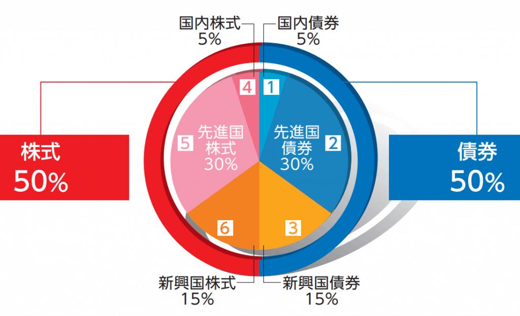 世界経済インデックスファンドの基本構成