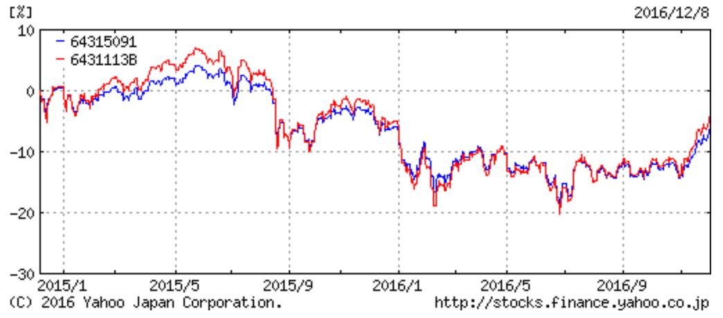 世界経済インデックスファンドと同(株式シフト型)のパフォーマンス比較