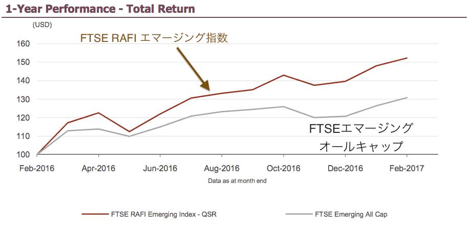 FTSE RAFIエマージング指数のパフォーマンス比較