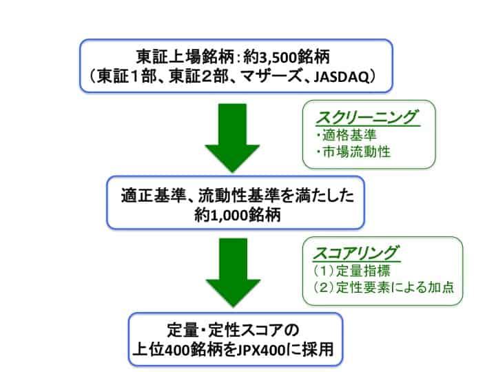 JPX400採用銘柄の選定方法