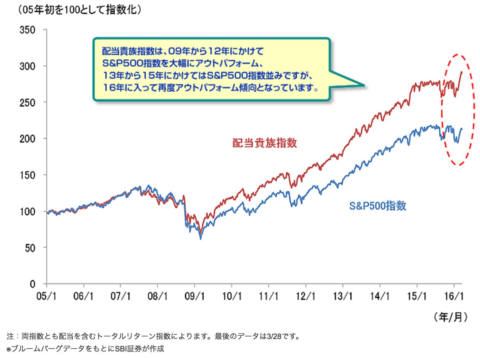 S&P500とS&P500配当貴族指数のパフォーマンス比較