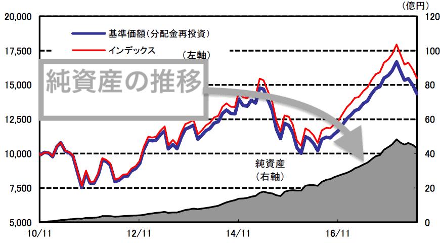 野村インデックスファンド・新興国株式