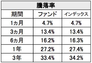 野村インデックスファンド(Funds-i)J-REITのパフォーマンス