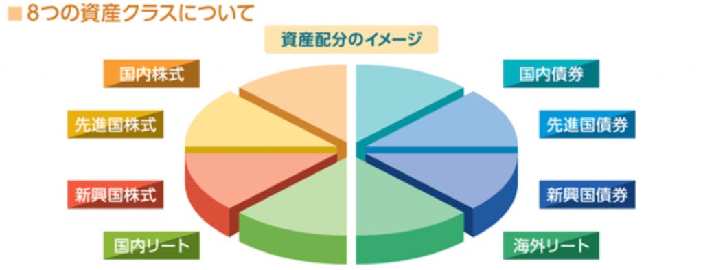 iFree 8資産バランスの基本構成比