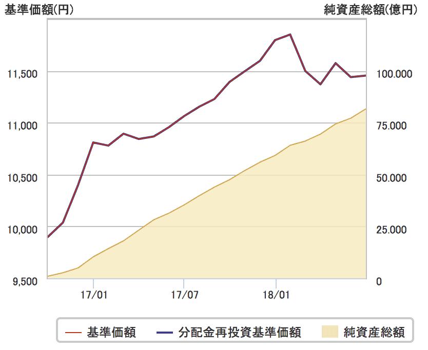 iFree 8資産バランスの純資産総額の推移