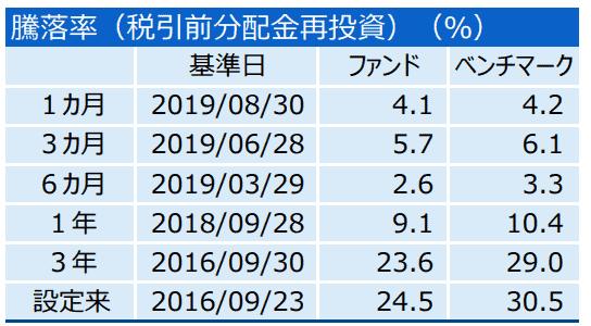 三井住友・DC外国リートインデックスファンドのパフォーマンス