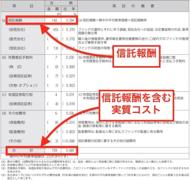 野村インデックスファンド外国リートの実質コスト・信託報酬