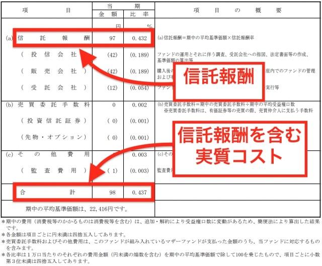 野村インデックスファンド(Funds-i)J-REITの手数料・実質コスト