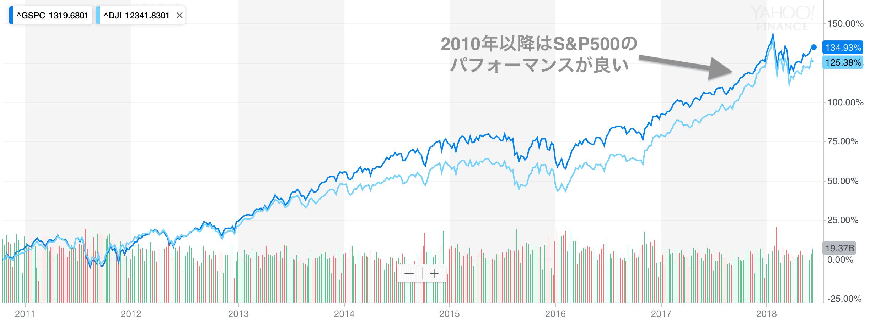 S&P500とNYダウのパフォーマンス比較