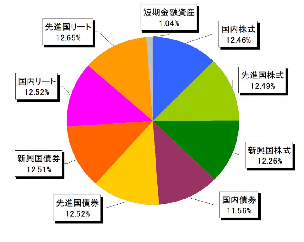 eMAXIS Slimバランス(8資産均等型)の資産配分