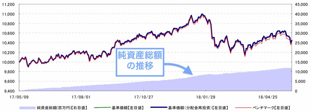 eMAXIS Slimバランス(8資産均等型)の純資産総額の推移