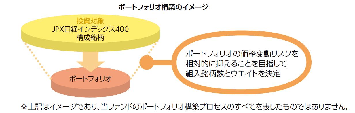 ひとくふう日本株式ファンドのポートフォリオ作成の流れ