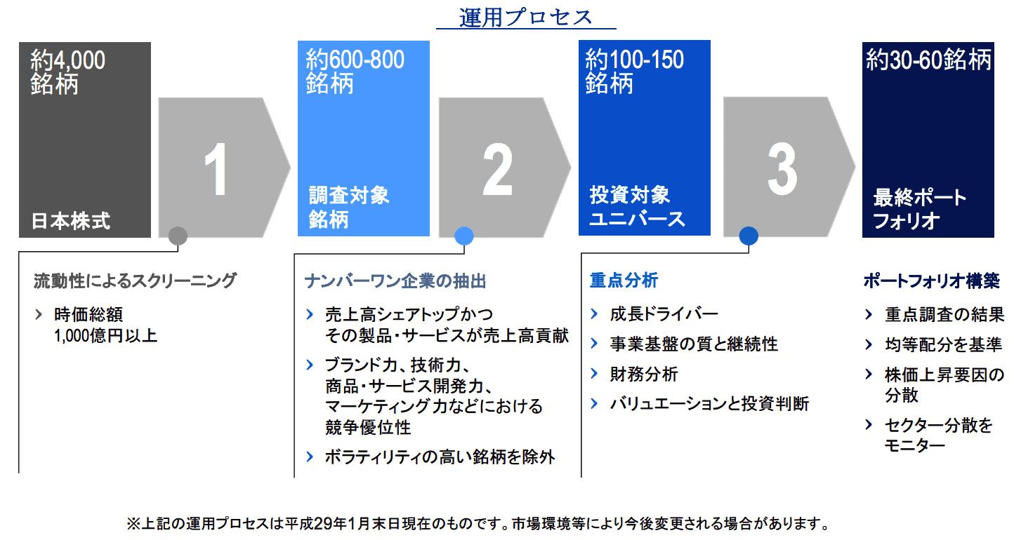 iTrust日本株式の運用プロセス