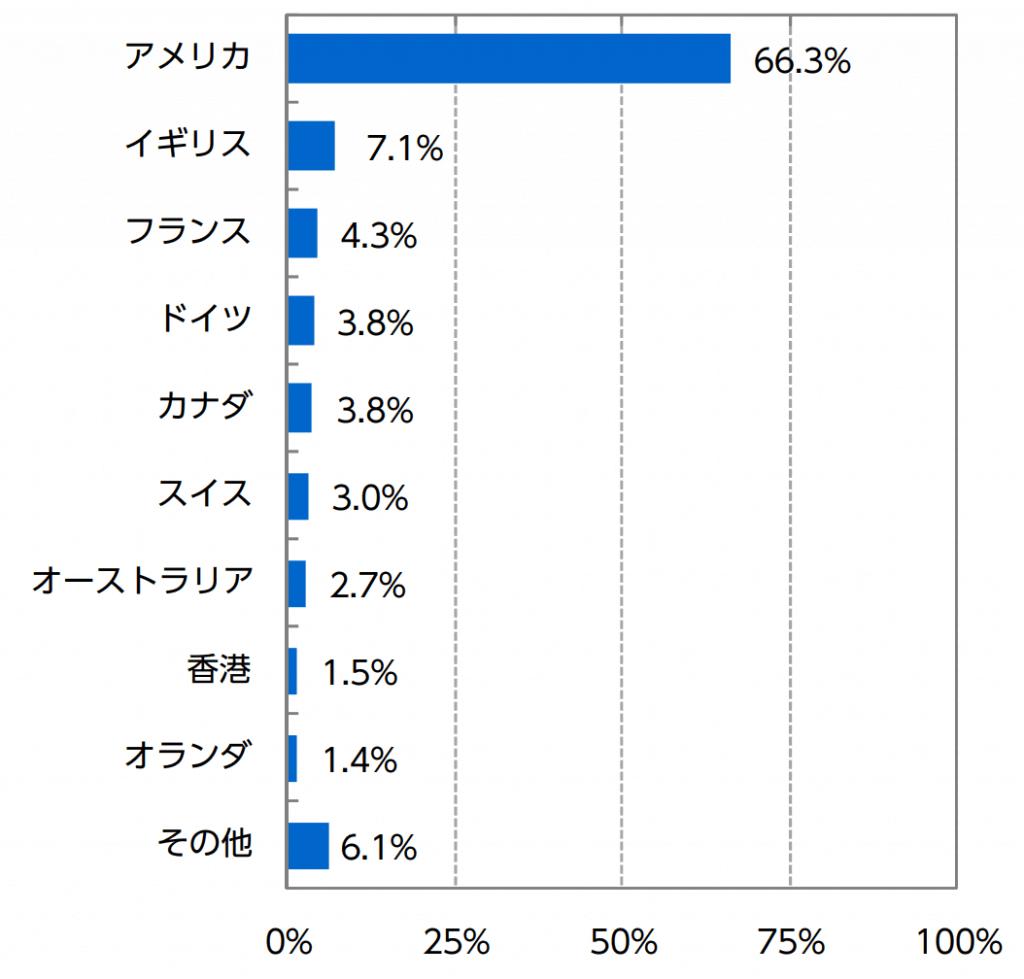 ニッセイ外国株式インデックスファンドの国別構成比