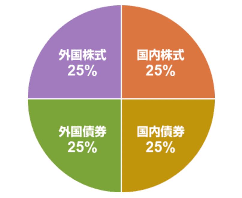 ニッセイ・インデックスバランスファンド(4資産均等型)の基本構成比