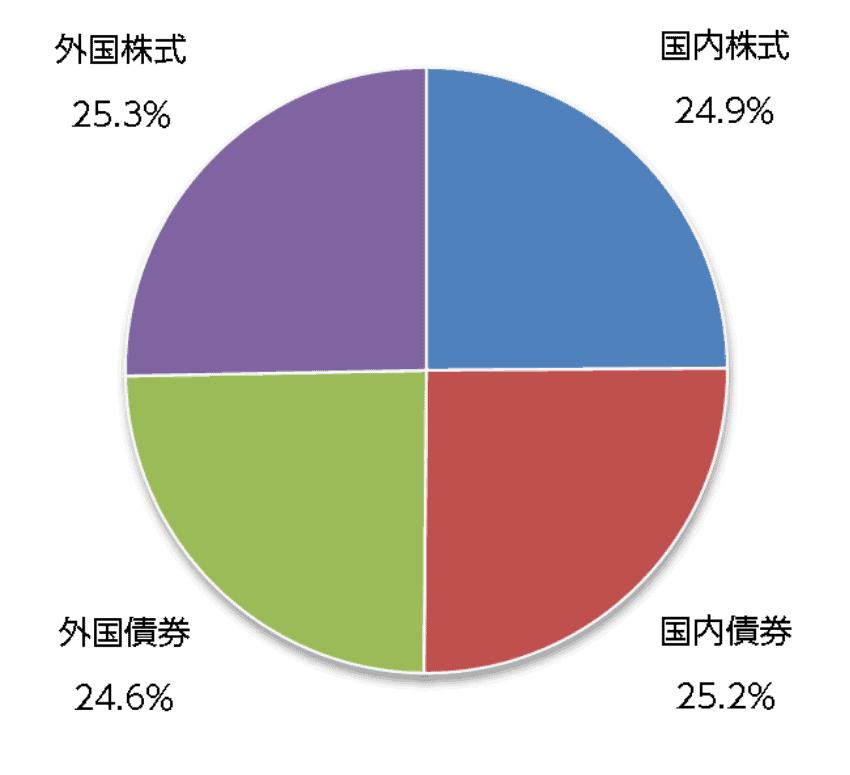 ニッセイ・インデックスバランスファンド(4資産均等型)の資産配分