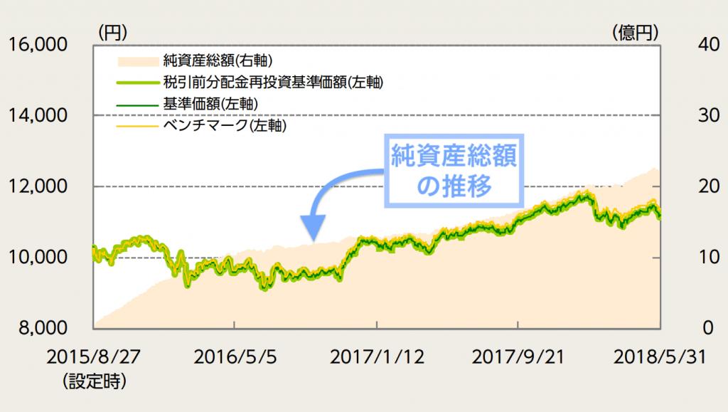 ニッセイ・インデックスバランスファンド (4資産均等型)の純資産総額の推移