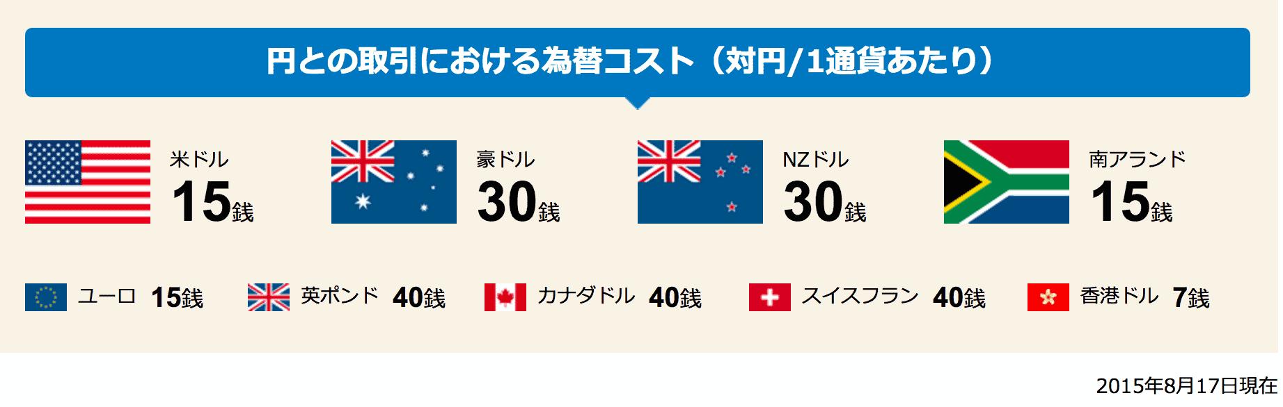 住信SBIネット銀行【外貨預金】の為替コスト