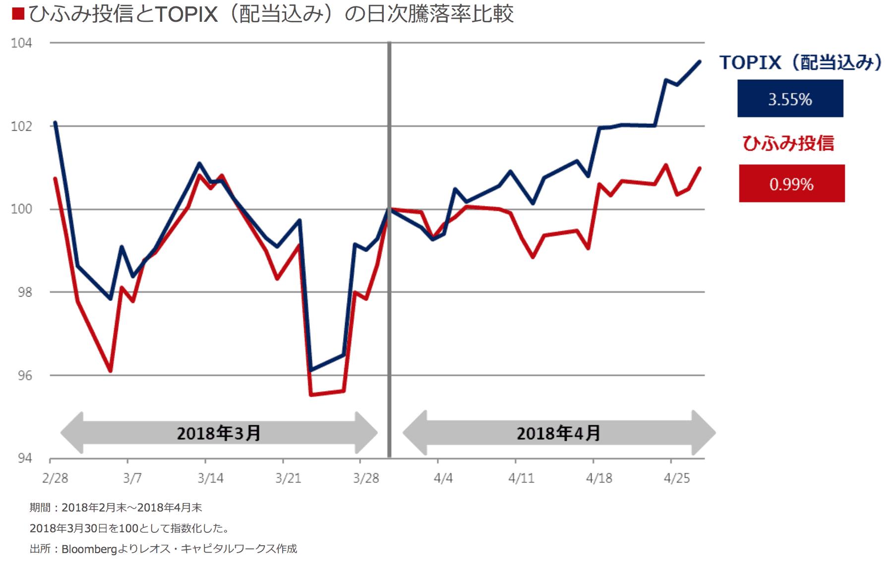 ひふみとTOPIXのパフォーマンス比較(2018年4月)