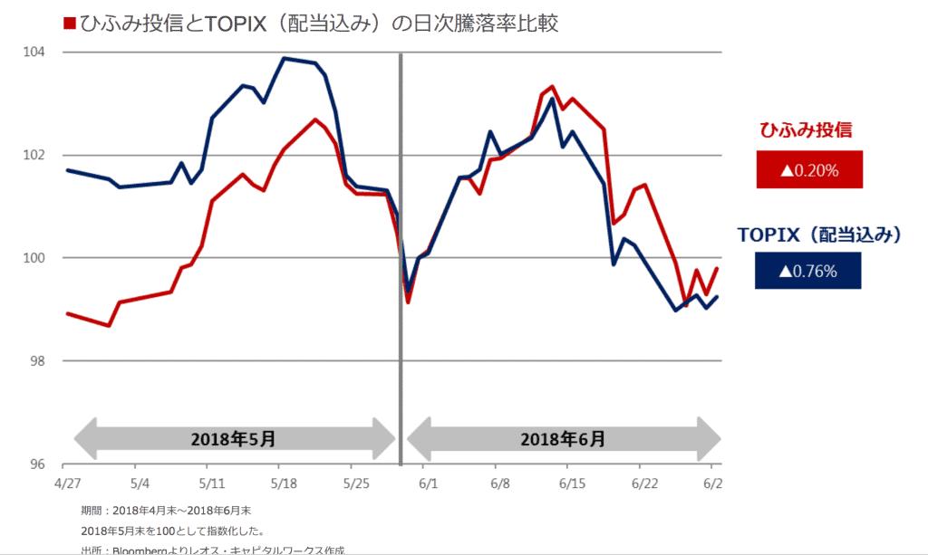 ひふみとTOPIXのパフォーマンス比較(2018年7月)