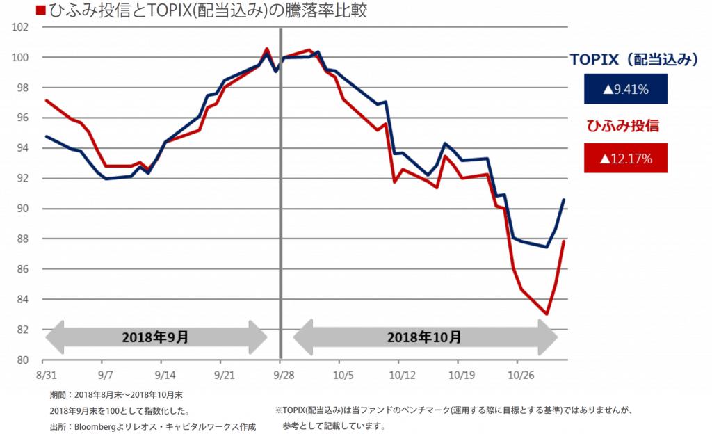 ひふみとTOPIXのパフォーマンス比較(2018年10月)