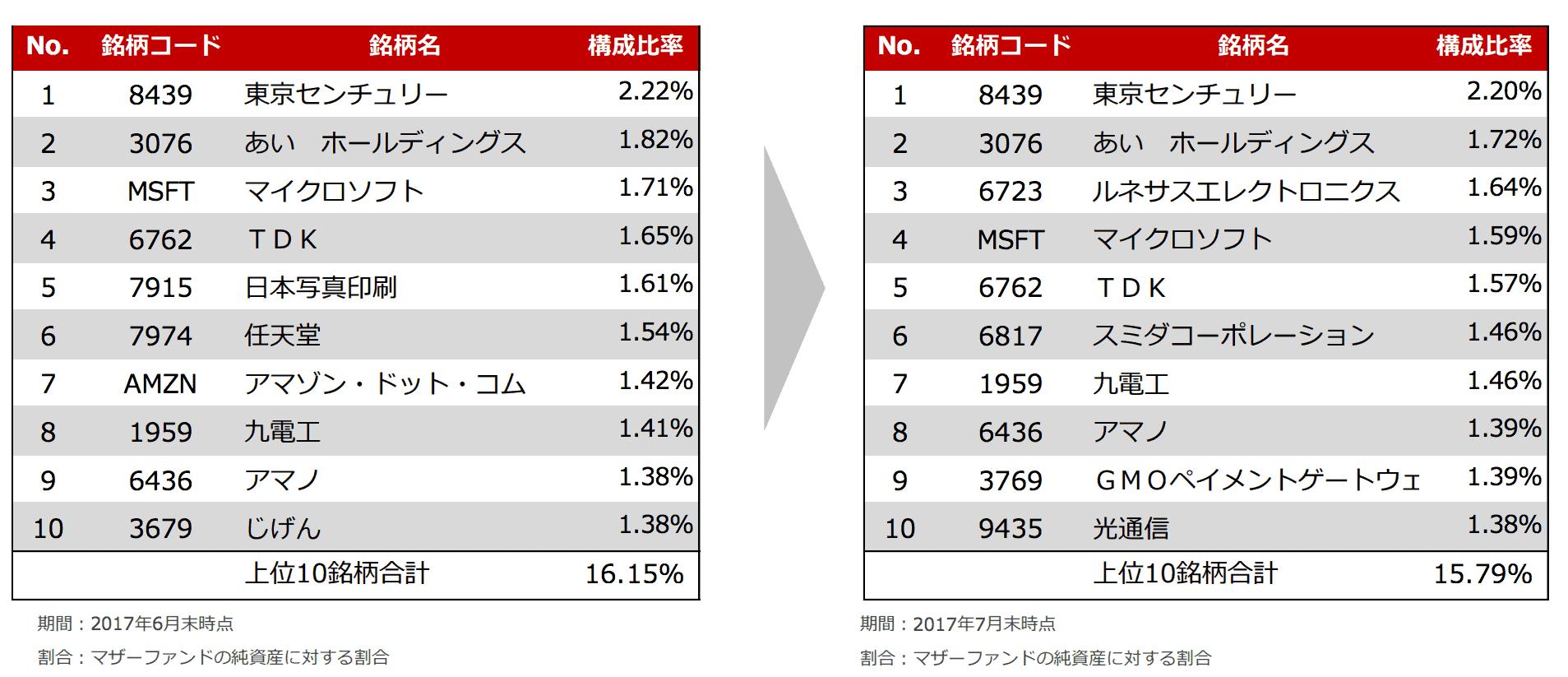ひふみの保有銘柄の変化(2017年7月次)
