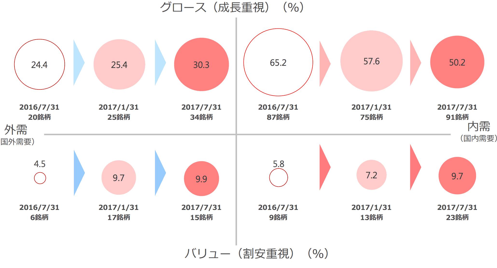 ひふみ構成株の割合(2017年7月次)