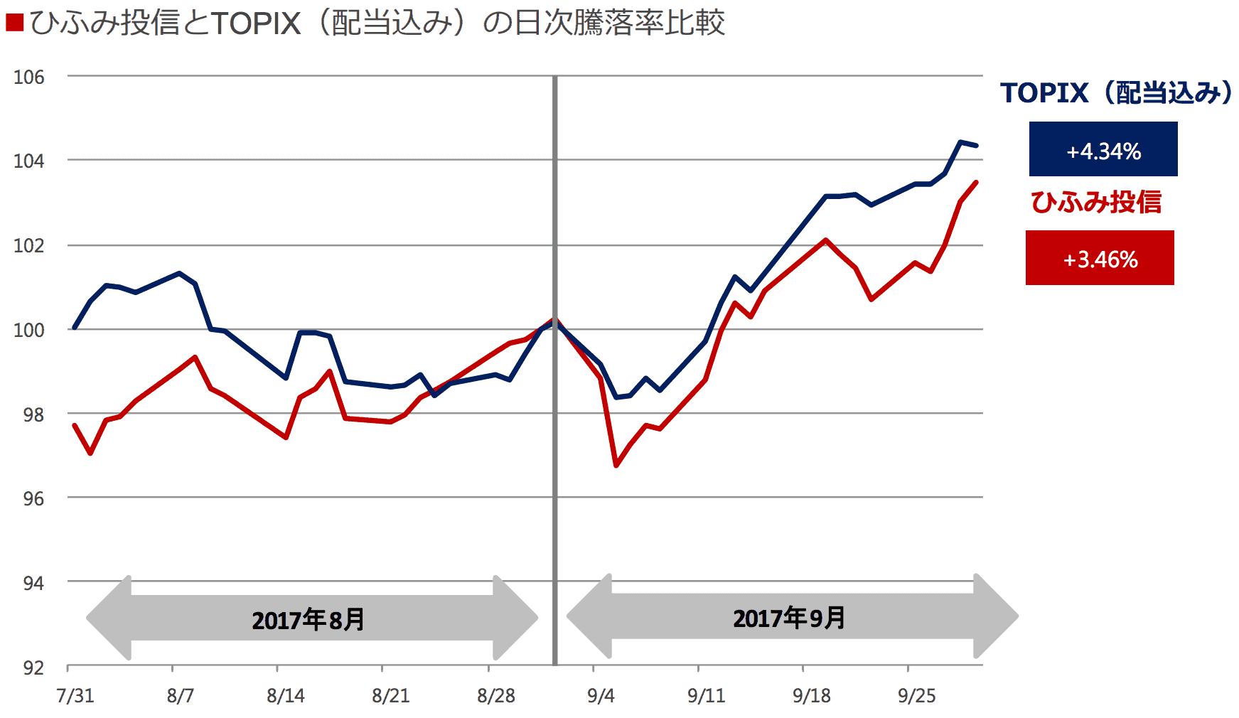 ひふみとTOPIXの月次パフォーマンス比較