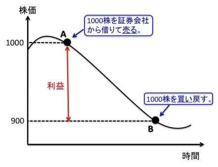 信用売りのイメージ図