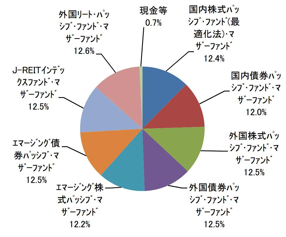 たわらノーロード8資産均等型の資産配分