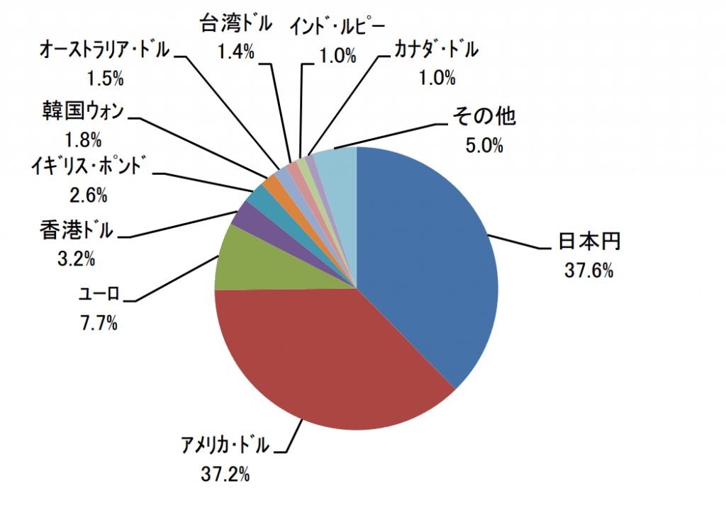 たわらノーロードバランス(8資産均等型)