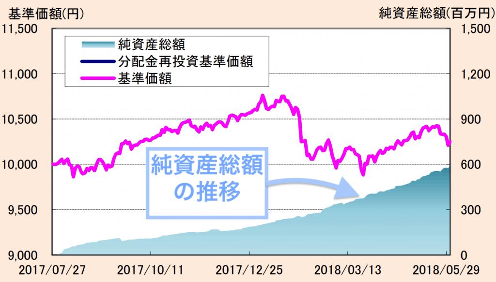 たわらノーロードバランス(8資産均等型)の純資産推移