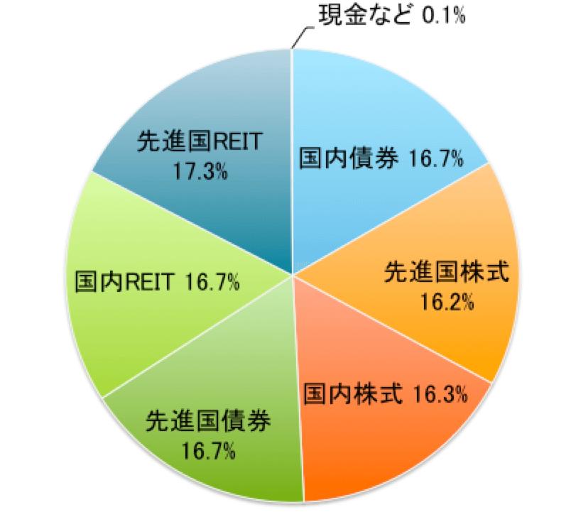 野村6資産均等バランスの資産配分(2018年5月末現在)
