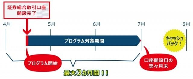 岡三オンライン証券口座開設キャンペーンのキャッシュバック期間