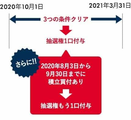 岡三オンライン証券投信積立キャンペーンのスケジュール