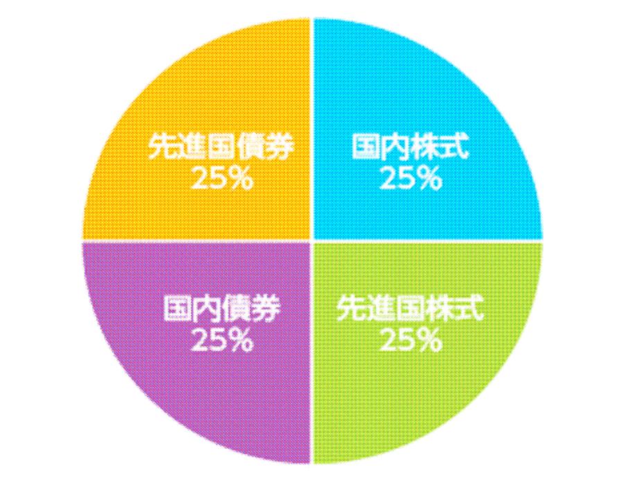 つみたて4資産均等バランスの基本構成