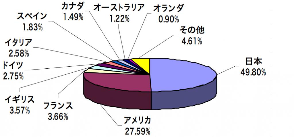 つみたて4資産均等バランスの国別構成比率