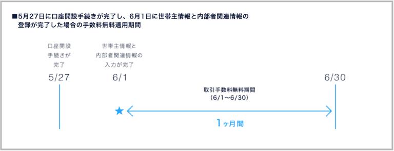 DMM株キャンペーンの売買手数料キャッシュバック期間