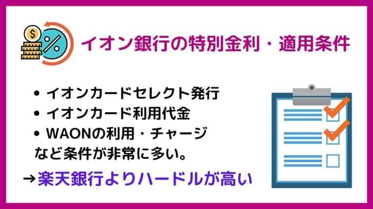 イオン銀行の特別金利・適用条件