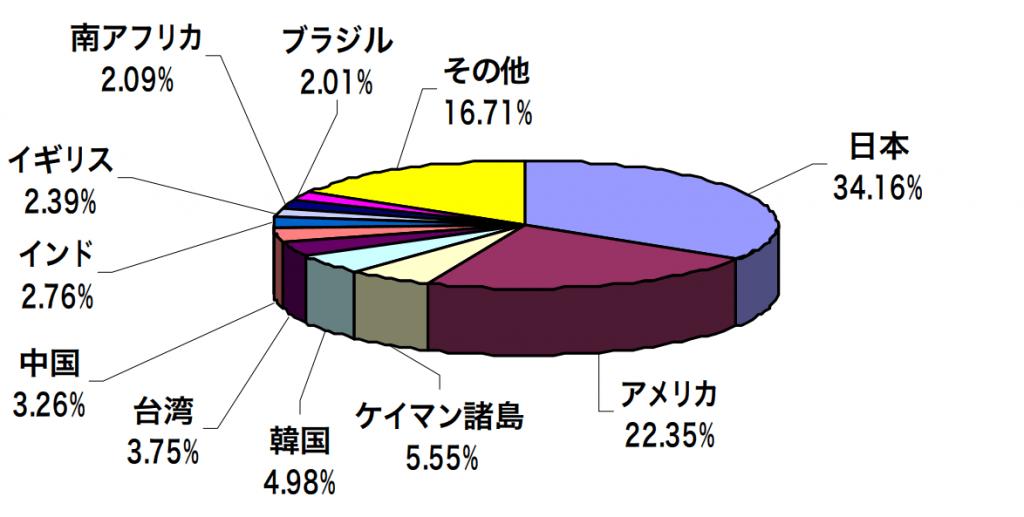 eMAXIS Slim全世界株式(3地域均等型)の国別構成比