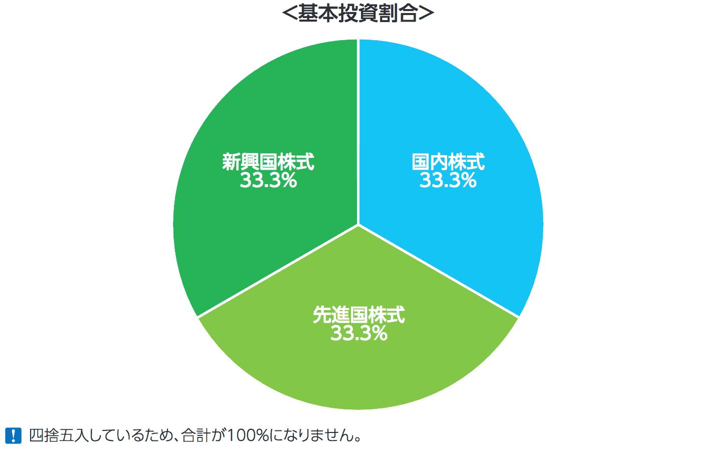 eMAXIS Slim全世界株式(3地域均等型)の基本資産配分