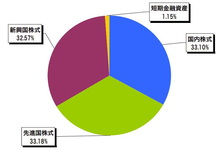 eMAXIS Slim全世界株式(3資産均等型)の資産配分