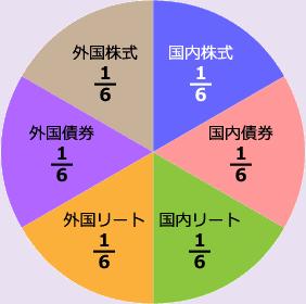 ニッセイ・インデックスバランス(6資産均等型)の基本構成比