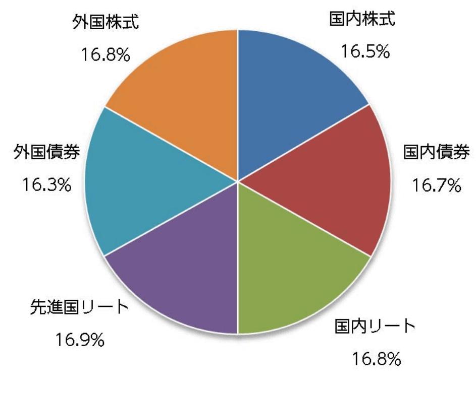 ニッセイ・インデックスバランスファンド(6資産均等型)の資産配分(月次)
