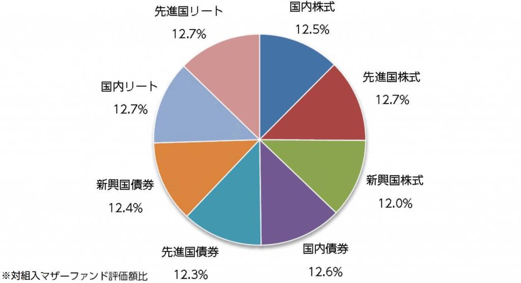 ニッセイ・インデックスバランスファンド(8資産均等型)の実際の資産配分